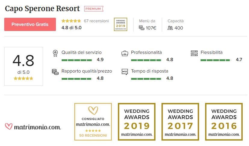 Recensioni Caposperone Resort Matrimonio